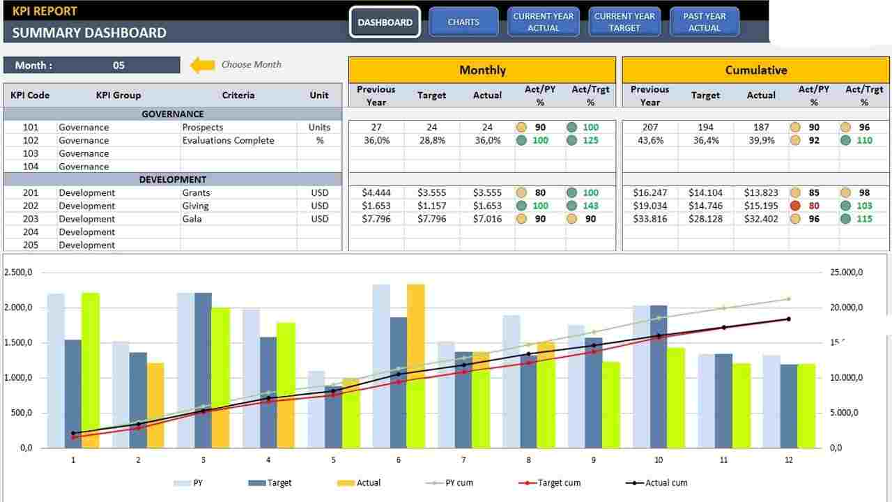 Project KPI Template Excel