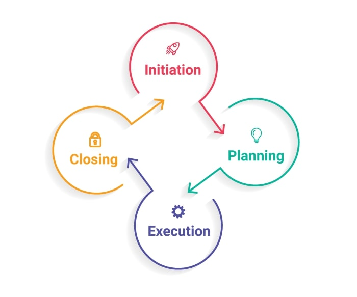 Project Management Life Cycle Templates