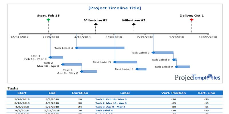 Task Project Timeline with Milestones Template