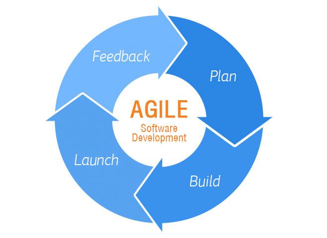 Agile-software-development-process