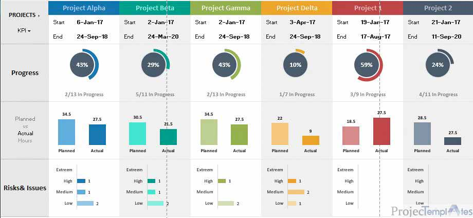 Projects Project Portfolio Dashboard