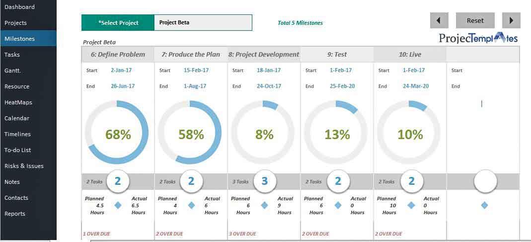 Milestones Project Portfolio Dashboard