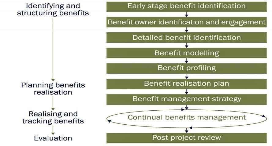 Project-Benefit-Management-plan
