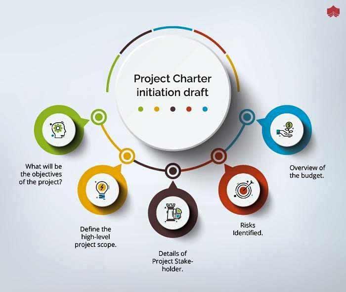 Project-Benefit-Management-plans