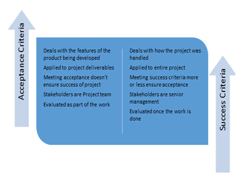 Acceptance criteria in project management