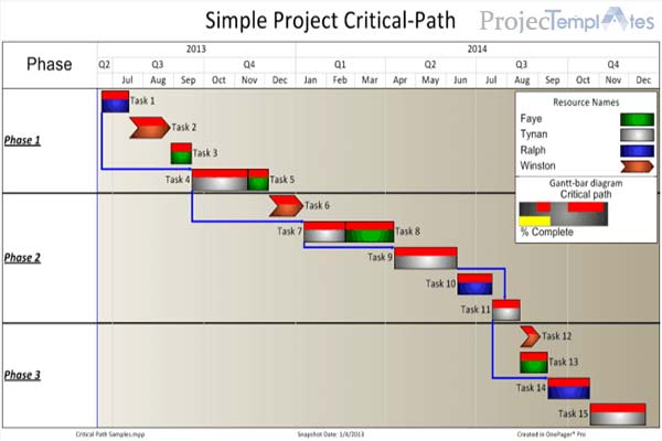 Project-Critical-Path-Analysis-Template