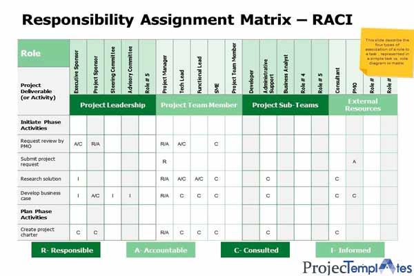 Responsibility-Assignment-Matrix