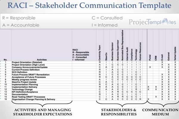 Stakeholder Engagement Planning through RACI Matrix
