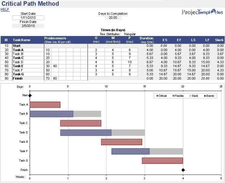 critical-path-method-template