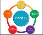 Prince2-Project-management
